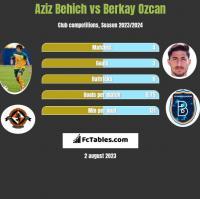 Aziz Behich vs Berkay Ozcan h2h player stats