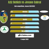Aziz Behich vs Jovane Cabral h2h player stats