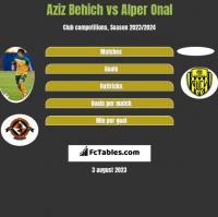 Aziz Behich vs Alper Onal h2h player stats