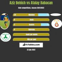 Aziz Behich vs Atalay Babacan h2h player stats