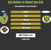Aziz Behich vs Ahmet Can Arik h2h player stats