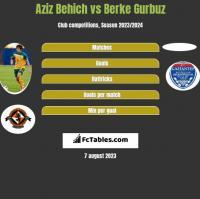 Aziz Behich vs Berke Gurbuz h2h player stats