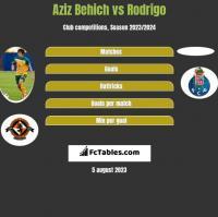 Aziz Behich vs Rodrigo h2h player stats
