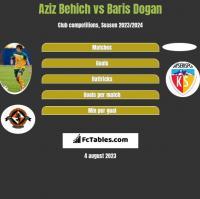 Aziz Behich vs Baris Dogan h2h player stats