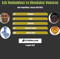Aziz Bouhaddouz vs Aboubakar Oumarou h2h player stats