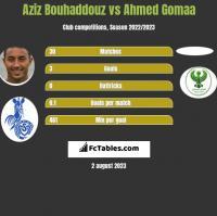 Aziz Bouhaddouz vs Ahmed Gomaa h2h player stats