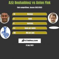 Aziz Bouhaddouz vs Anton Fink h2h player stats