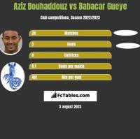 Aziz Bouhaddouz vs Babacar Gueye h2h player stats