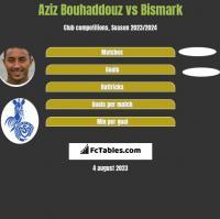 Aziz Bouhaddouz vs Bismark h2h player stats