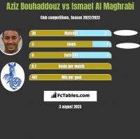 Aziz Bouhaddouz vs Ismael Al Maghrabi h2h player stats