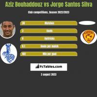 Aziz Bouhaddouz vs Jorge Santos Silva h2h player stats