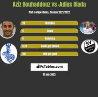Aziz Bouhaddouz vs Julius Biada h2h player stats