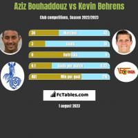 Aziz Bouhaddouz vs Kevin Behrens h2h player stats