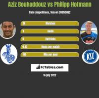 Aziz Bouhaddouz vs Philipp Hofmann h2h player stats