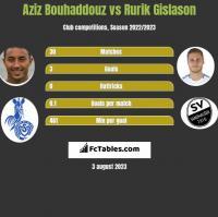 Aziz Bouhaddouz vs Rurik Gislason h2h player stats