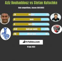 Aziz Bouhaddouz vs Stefan Kutschke h2h player stats