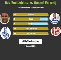 Aziz Bouhaddouz vs Vincent Vermeij h2h player stats