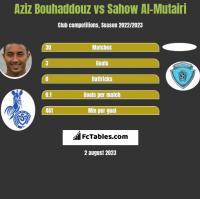 Aziz Bouhaddouz vs Sahow Al-Mutairi h2h player stats