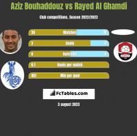 Aziz Bouhaddouz vs Rayed Al Ghamdi h2h player stats