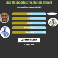 Aziz Bouhaddouz vs Dennis Eckert h2h player stats