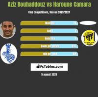 Aziz Bouhaddouz vs Haroune Camara h2h player stats