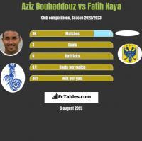 Aziz Bouhaddouz vs Fatih Kaya h2h player stats