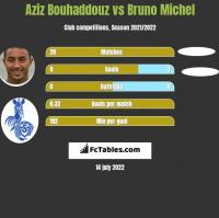 Aziz Bouhaddouz vs Bruno Michel h2h player stats