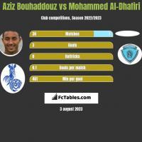 Aziz Bouhaddouz vs Mohammed Al-Dhafiri h2h player stats