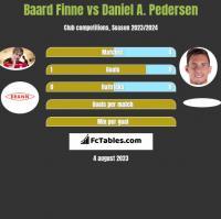 Baard Finne vs Daniel A. Pedersen h2h player stats
