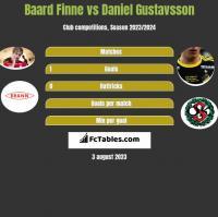 Baard Finne vs Daniel Gustavsson h2h player stats