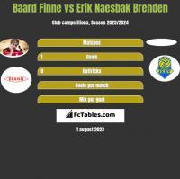 Baard Finne vs Erik Naesbak Brenden h2h player stats