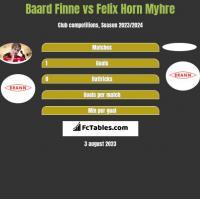Baard Finne vs Felix Horn Myhre h2h player stats