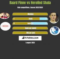Baard Finne vs Herolind Shala h2h player stats