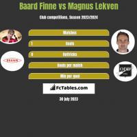 Baard Finne vs Magnus Lekven h2h player stats