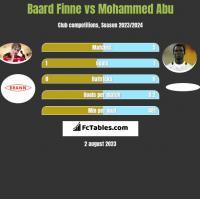 Baard Finne vs Mohammed Abu h2h player stats