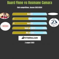 Baard Finne vs Ousmane Camara h2h player stats
