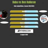 Baba Diawara vs Ben Halloran h2h player stats