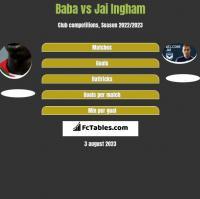 Baba Diawara vs Jai Ingham h2h player stats