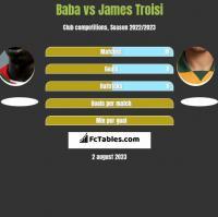 Baba Diawara vs James Troisi h2h player stats