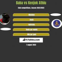 Baba Diawara vs Kenjok Athiu h2h player stats