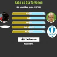 Baba Diawara vs Ola Toivonen h2h player stats