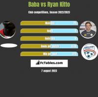 Baba Diawara vs Ryan Kitto h2h player stats