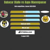 Babacar Diallo vs Aapo Maeenpaeae h2h player stats