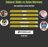 Babacar Diallo vs Dylan Murnane h2h player stats