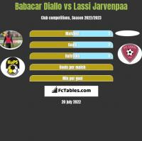 Babacar Diallo vs Lassi Jarvenpaa h2h player stats