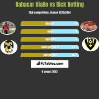 Babacar Diallo vs Rick Ketting h2h player stats