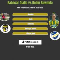 Babacar Diallo vs Robin Buwalda h2h player stats