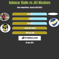 Babacar Diallo vs Jiri Nissinen h2h player stats