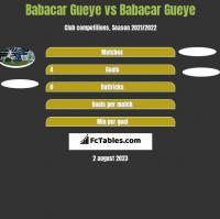 Babacar Gueye vs Babacar Gueye h2h player stats