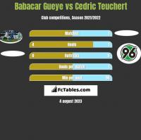 Babacar Gueye vs Cedric Teuchert h2h player stats